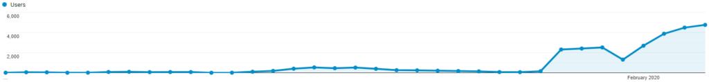 managed blogging